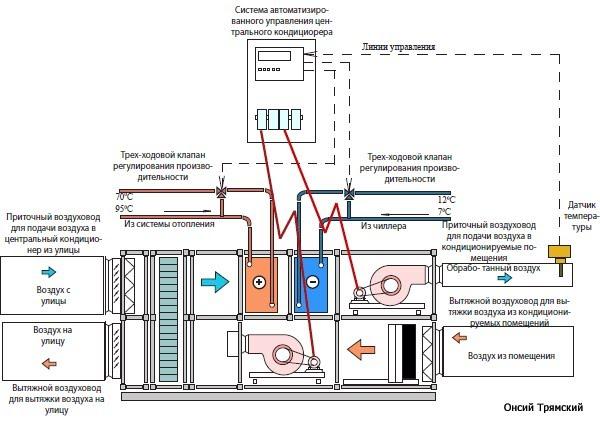 На рисунке 10спредставлена схема центрального кондиционера, включающая водяной теплообменник воздухоохладителя...